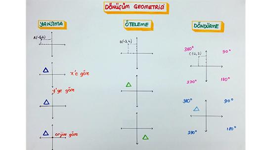 Dönüşüm Geometrisi Konu Özeti