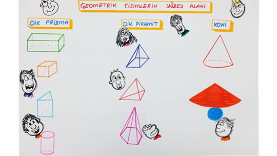 Geometrik Cisimlerin Yüzey Alanları Konu Özeti