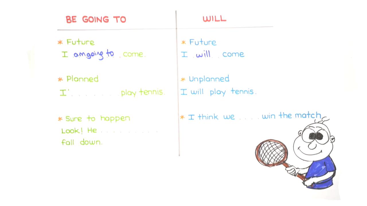 UNIT 10 konusu Be Going To / Will eğitimi