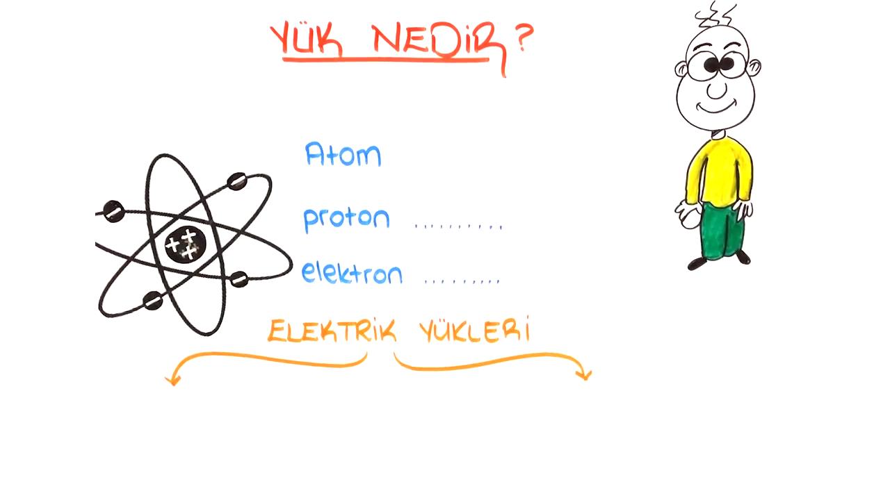 Elektrik Yükleri ve Elektriklenme konusu Elektrik Yükleri eğitimi