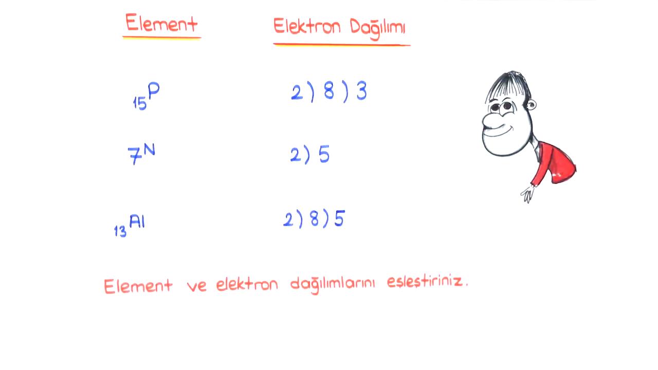 Periyodik Sistem konusu Elektron Dağılımı eğitimi