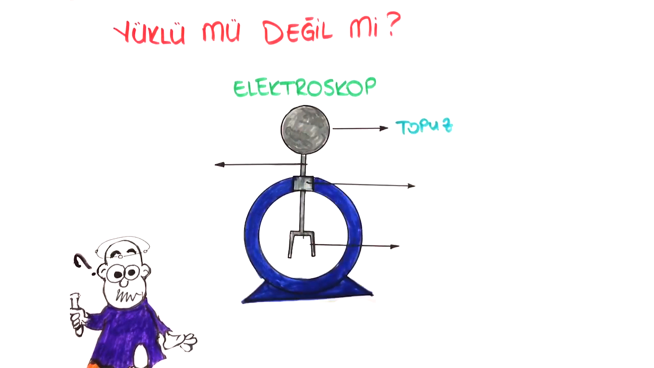 Elektrik Yüklü Cisimler konusu Elektroskop eğitimi