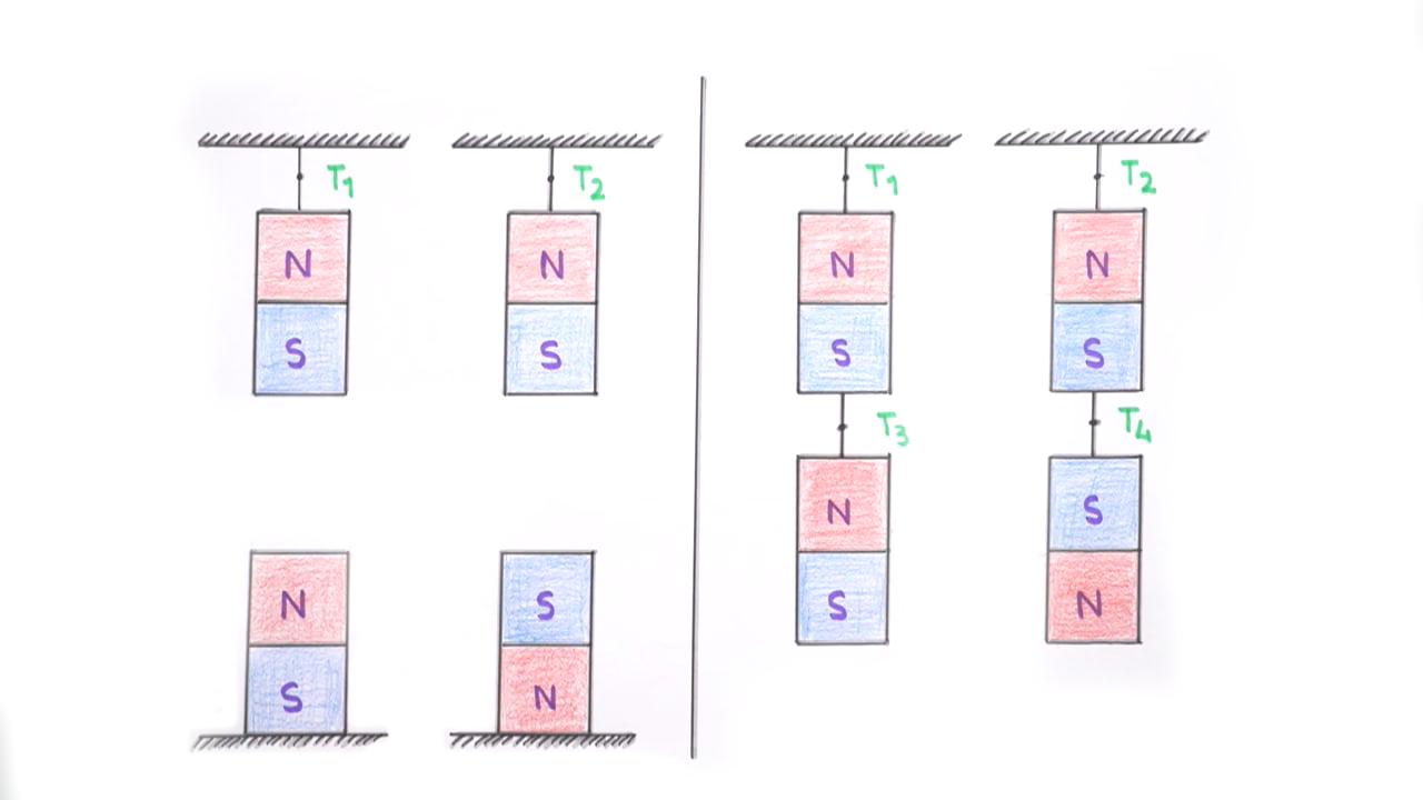Mıknatıs ve Manyetik Alan konusu Mıknatıslar ve Manyetik Alan eğitimi