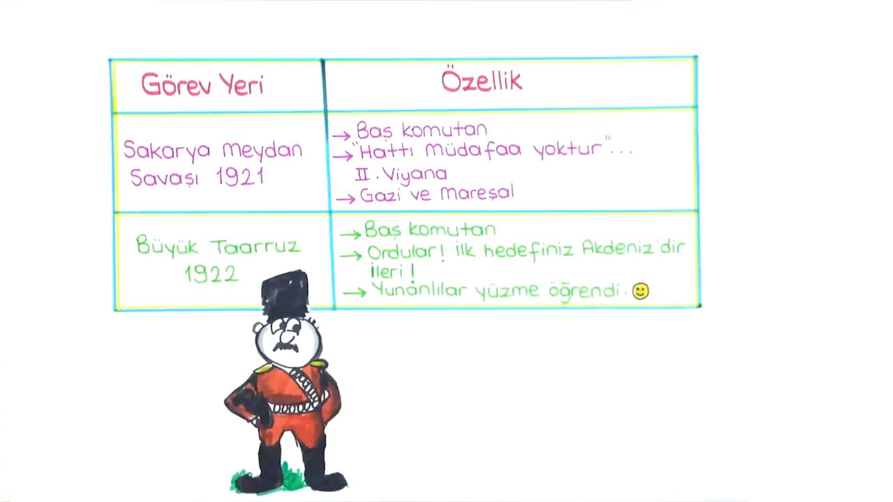 Adım Adım Liderliğe konusu Mustafa Kemal'in Askerlik Hayatı ve 19 Mayıs 1919 eğitimi