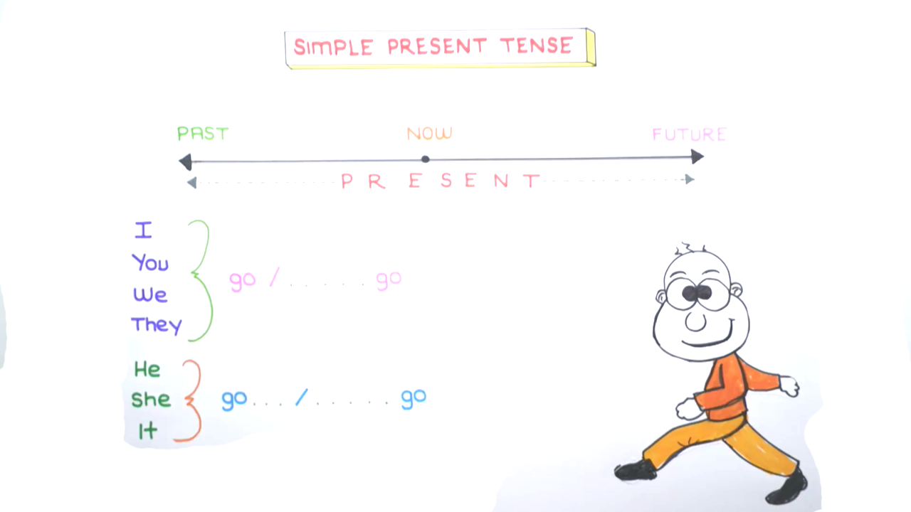 UNIT 6 konusu Present Continous Tense vs Simple Present Tense eğitimi