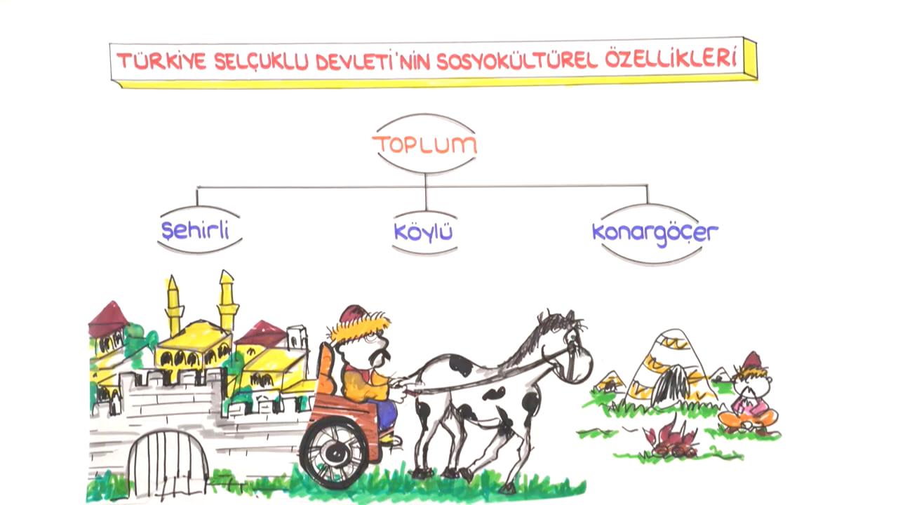 Türkiye Tarihi konusu Anadolu'da Devletleşme Süreci eğitimi