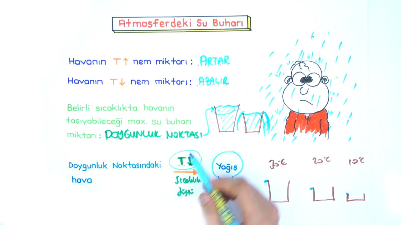 Sıvılar konusu Atmosferdeki Su Buharı eğitimi