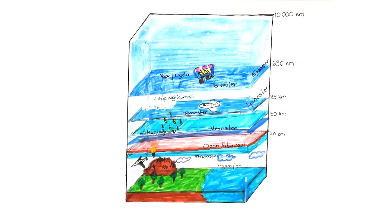 İklim Bilgisi (İklime Giriş) konusu Atmosfer ve Özellikleri eğitimi