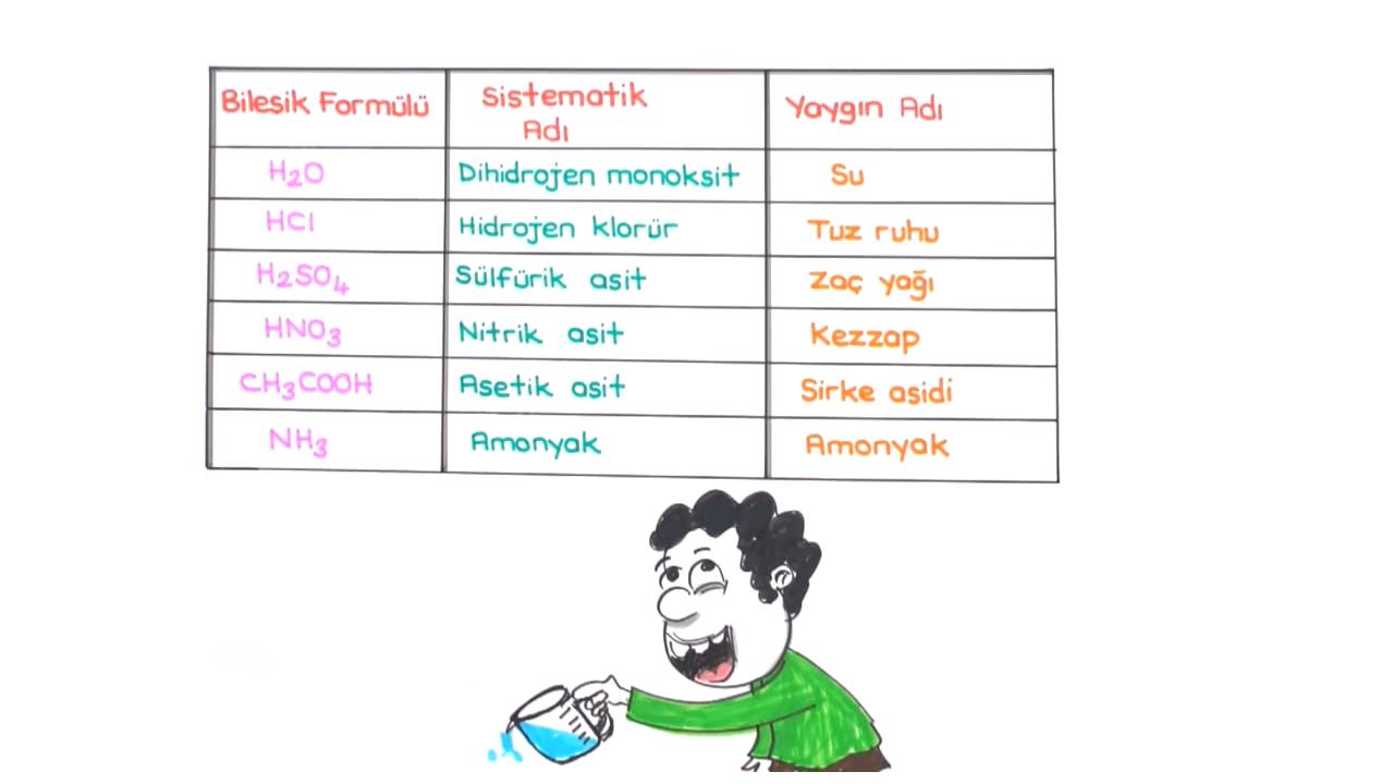 Kimyanın Sembolik Dili konusu Bileşik Gösterimi eğitimi