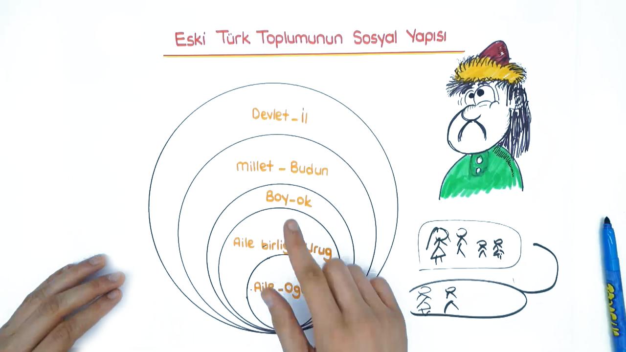 Türklerde Güç ve Yönetim Yapısı konusu Boylardan Devlete eğitimi