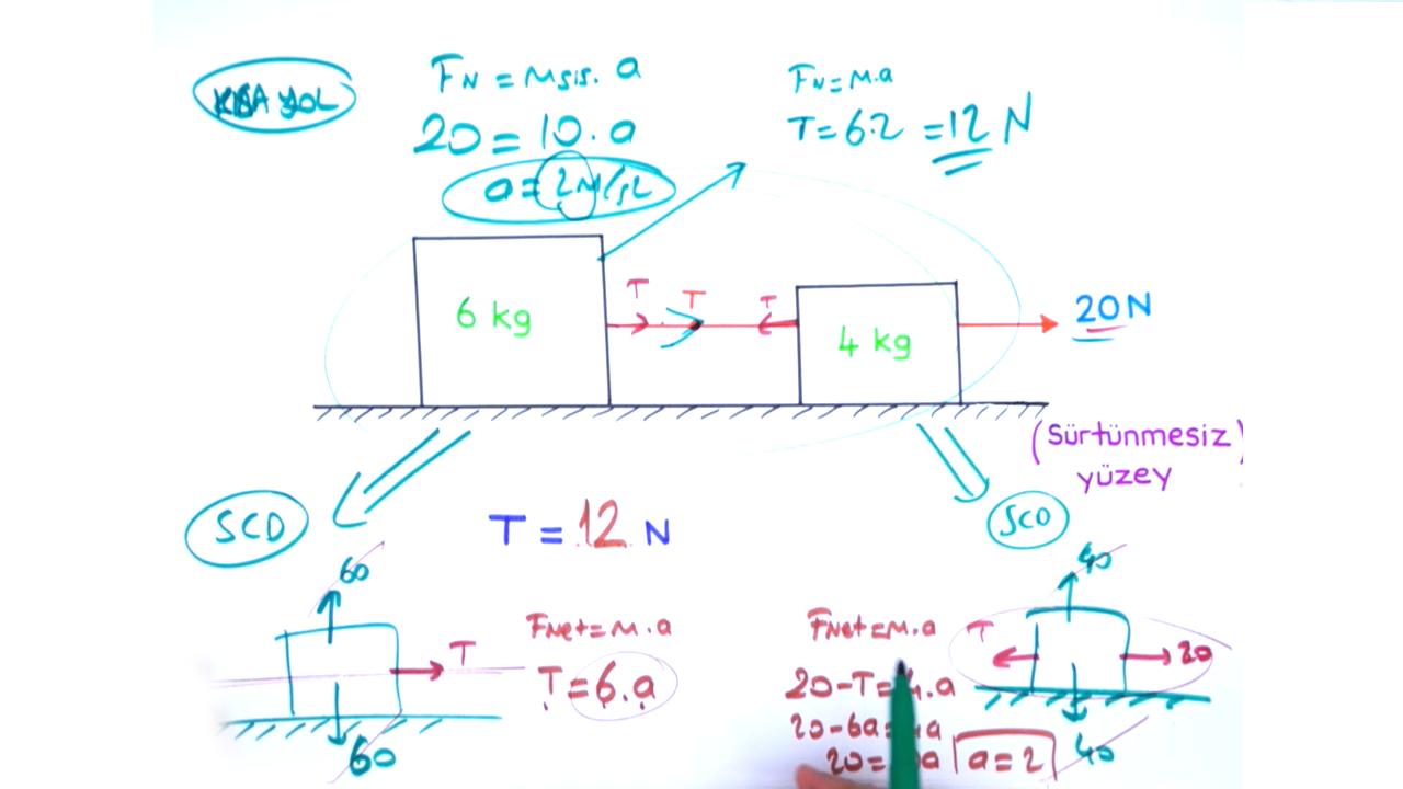 Newton'un Hareket Yasaları konusu Dinamik 4 Soru Tipi eğitimi
