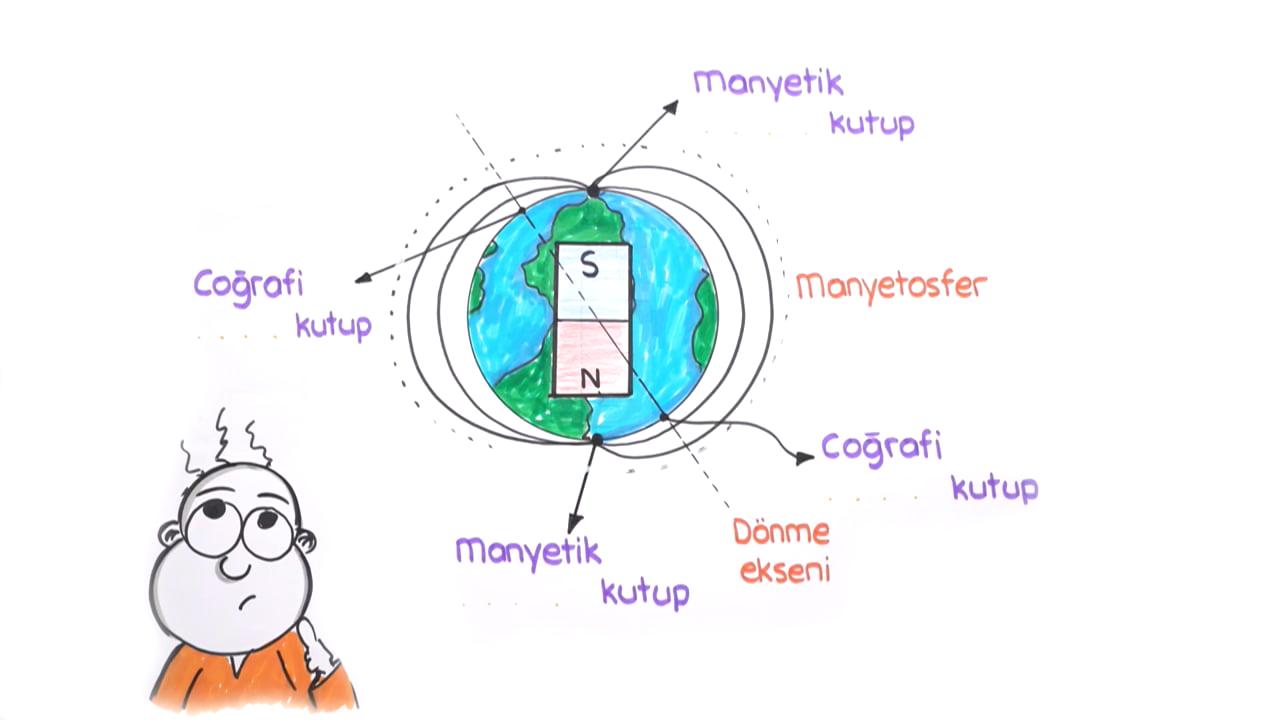 Akım ve Manyetik Alan konusu Dünyanın Manyetik Alanı ve Sonuçları eğitimi