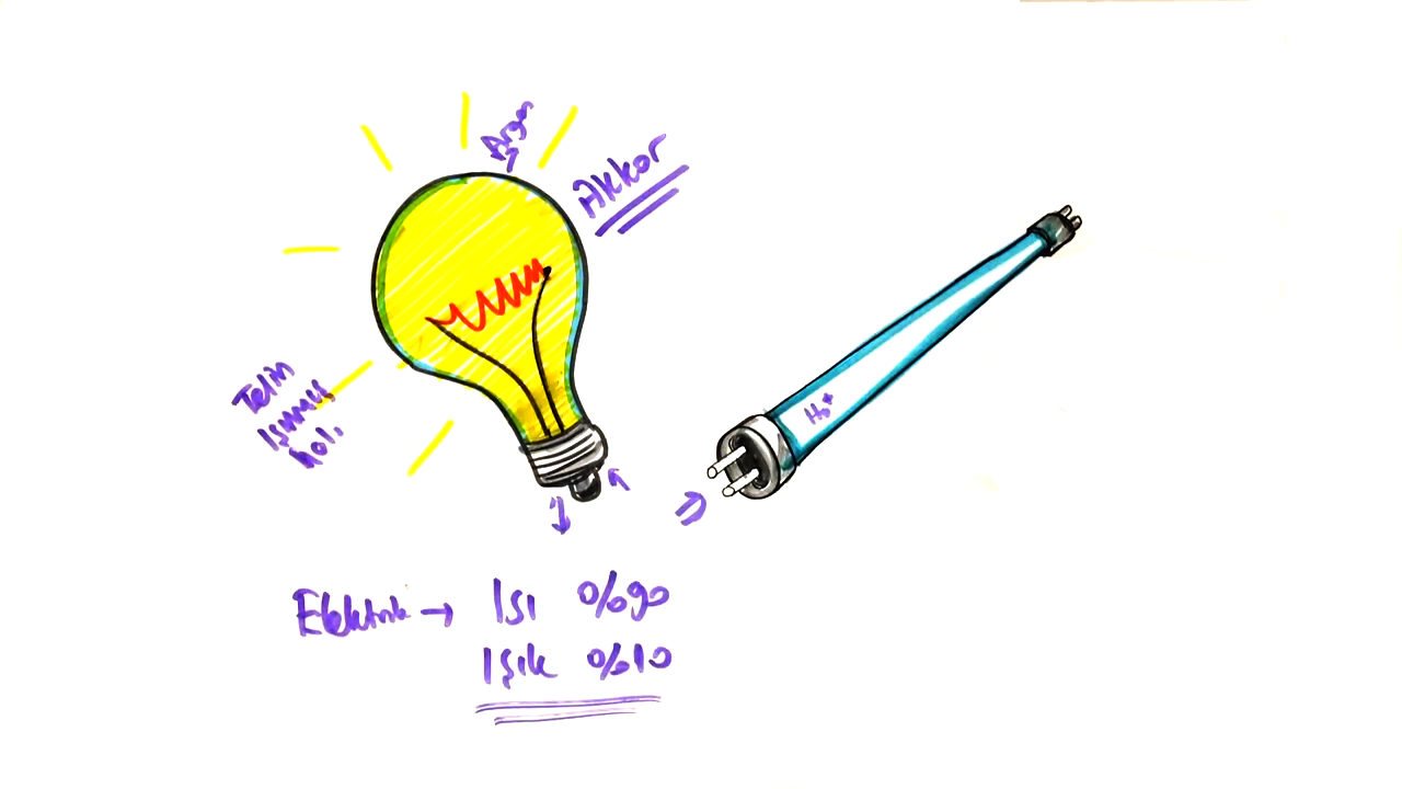 Elektrik Enerjisinin Dönüşümü konusu - Elektrik Enerjisinin Dönüşümü  eğitimi