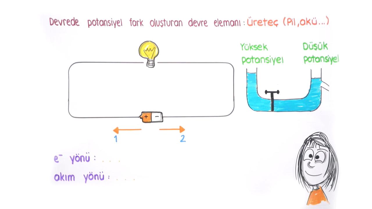 Elektrik Akımı, Potansiyel Farkı ve Direnç konusu Elektrik Akımı I (Katılarda İletkenlik) eğitimi