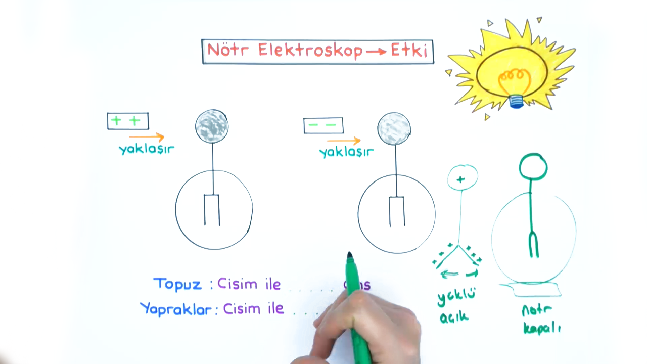Elektrik Yükleri konusu Elektirikle Yüklenme Çeşitleri eğitimi