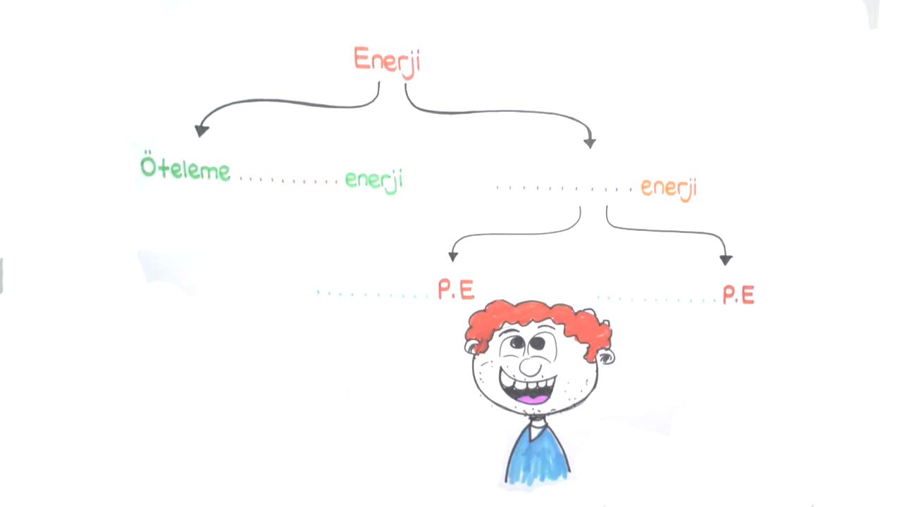 İş, Enerji ve Güç konusu Enerji Çeşitleri eğitimi