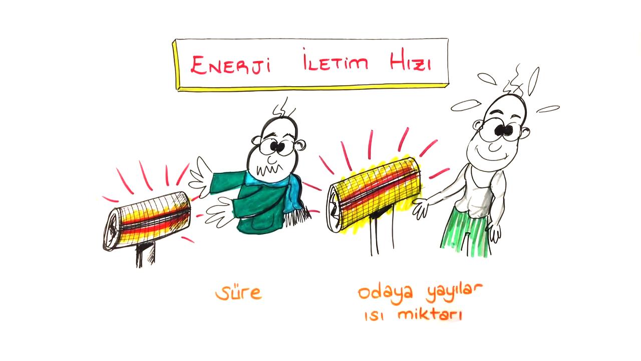 Enerji İletimi konusu Enerji İletim Hızı eğitimi