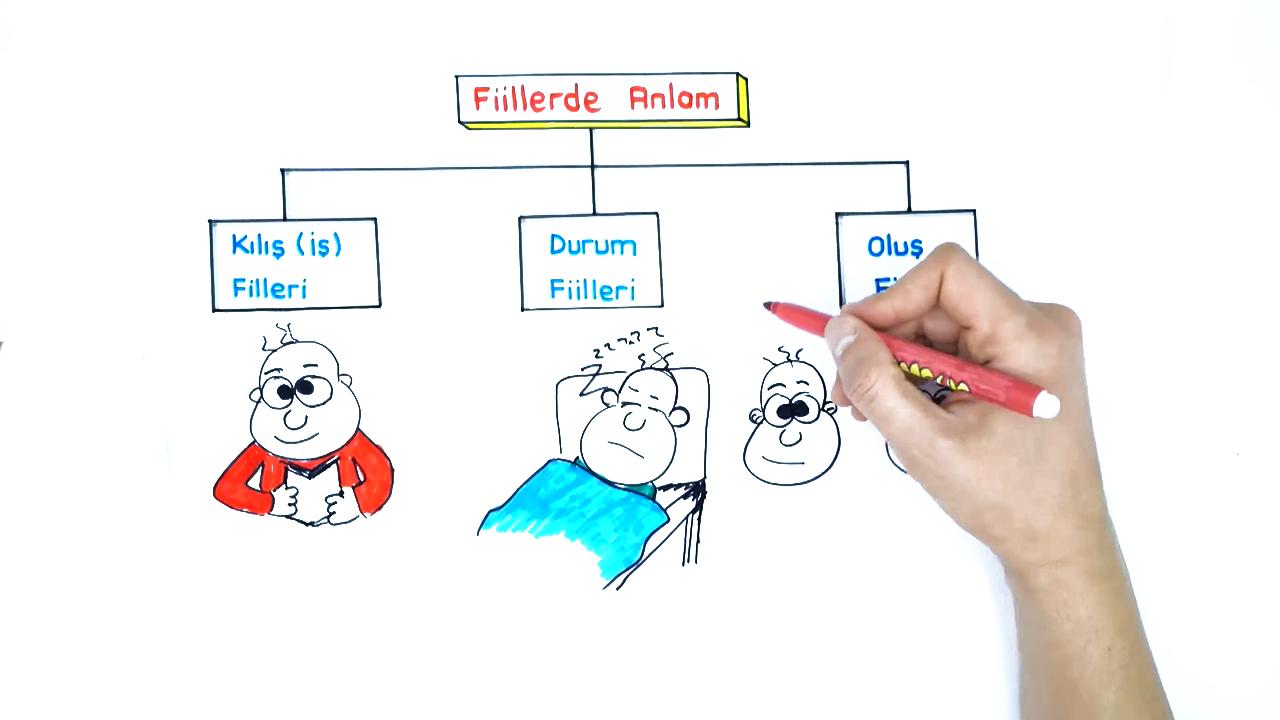 Dil Bilgisi konusu Fiil (Çekimli Fiil) ve Fiillerde Anlam eğitimi