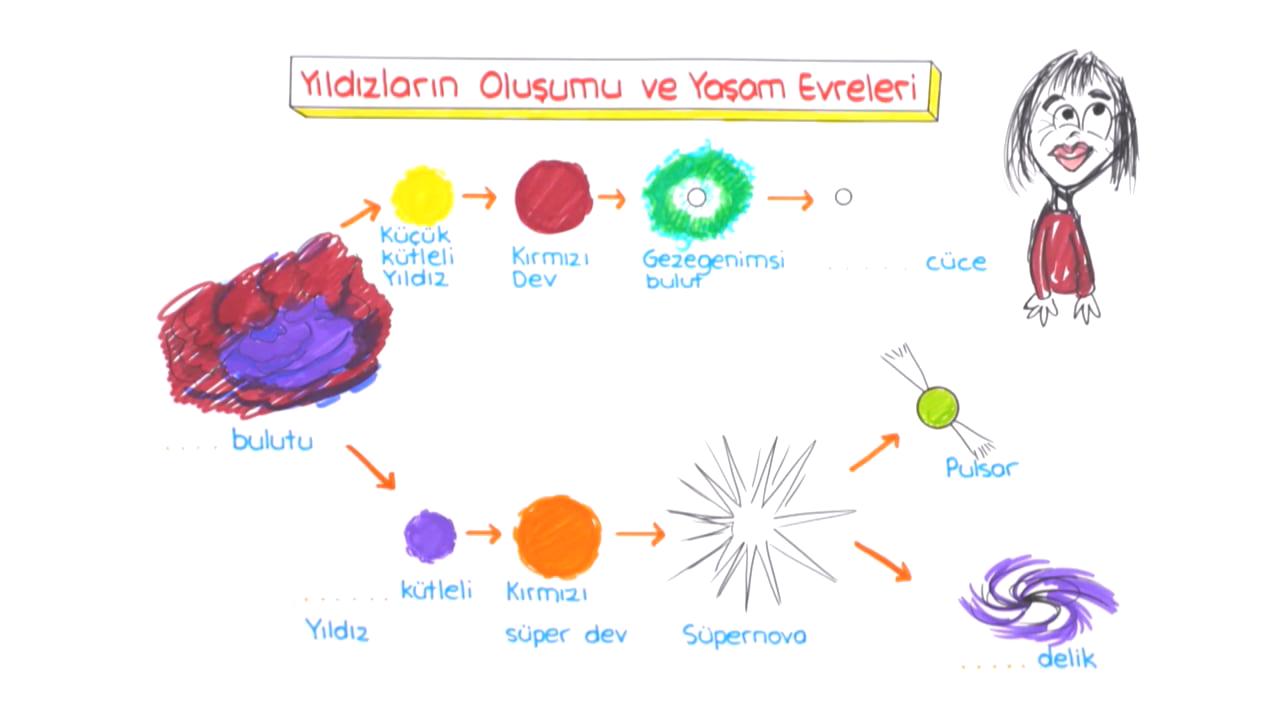 Güneş Sistemi ve Ötesi konusu Gök Cisimleri eğitimi