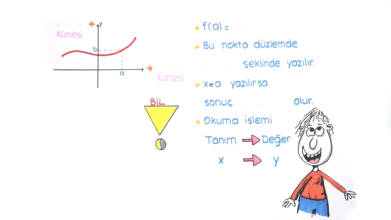 Fonksiyon Kavramı ve Tanımı konusu Grafik Yorumu (Düşey ve Yatay Doğru Testleri) eğitimi
