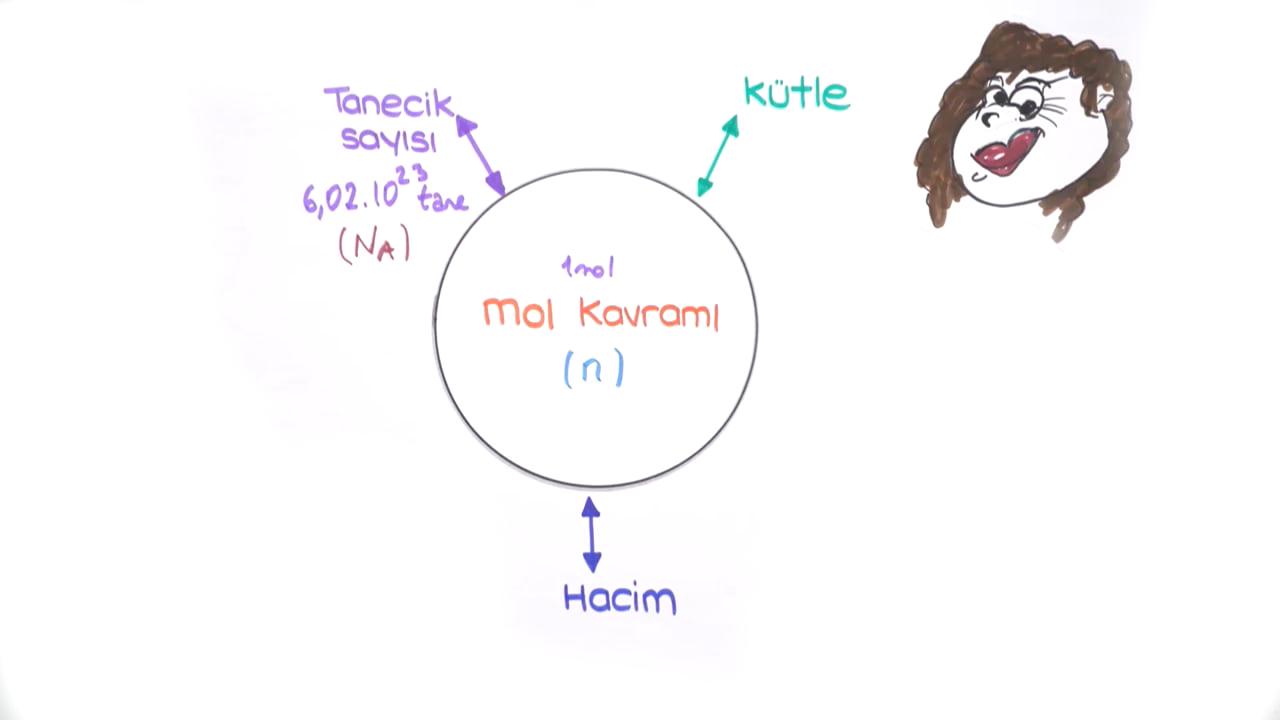 Mol Kavramı konusu Hacim ve Mol Kavramı eğitimi