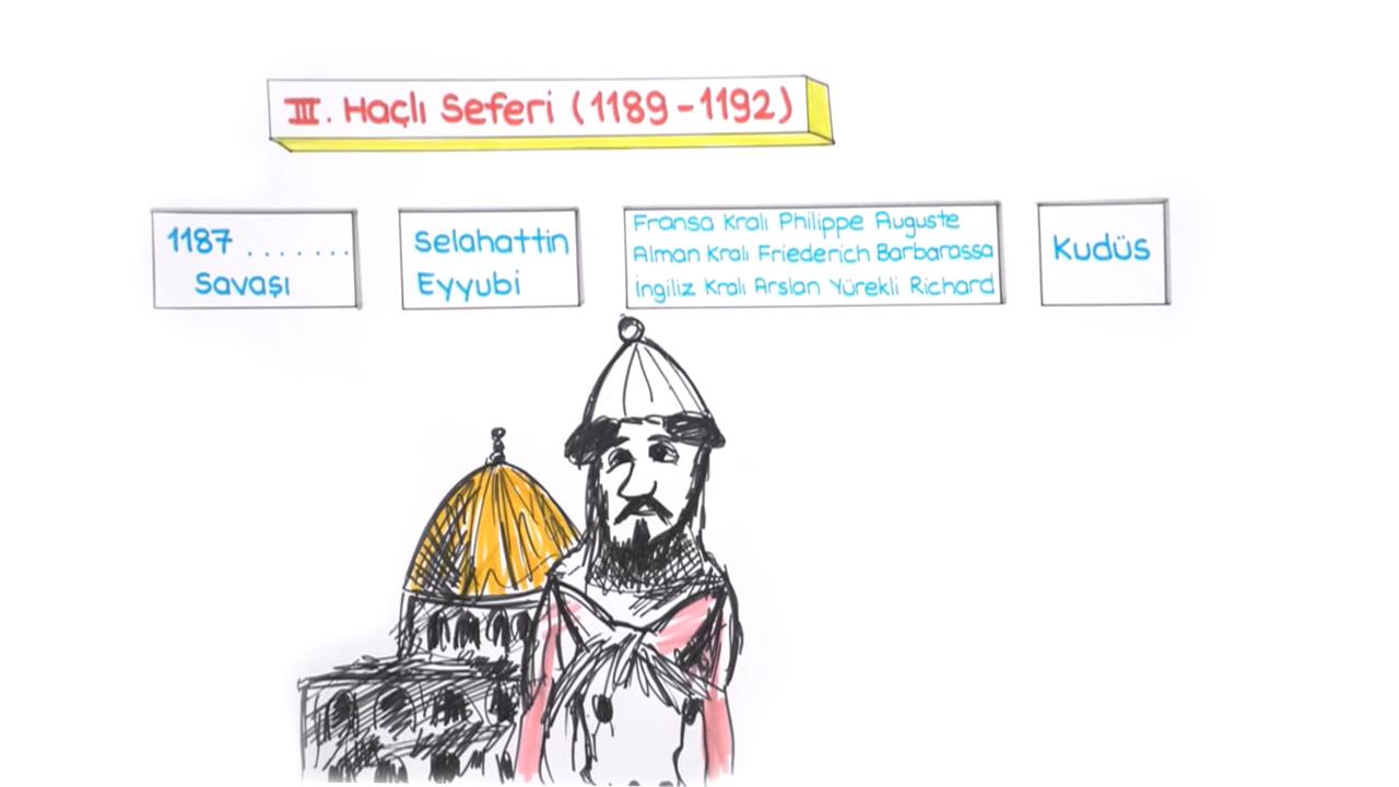 Türkiye Tarihi konusu Haçlı Mücadeleleri eğitimi