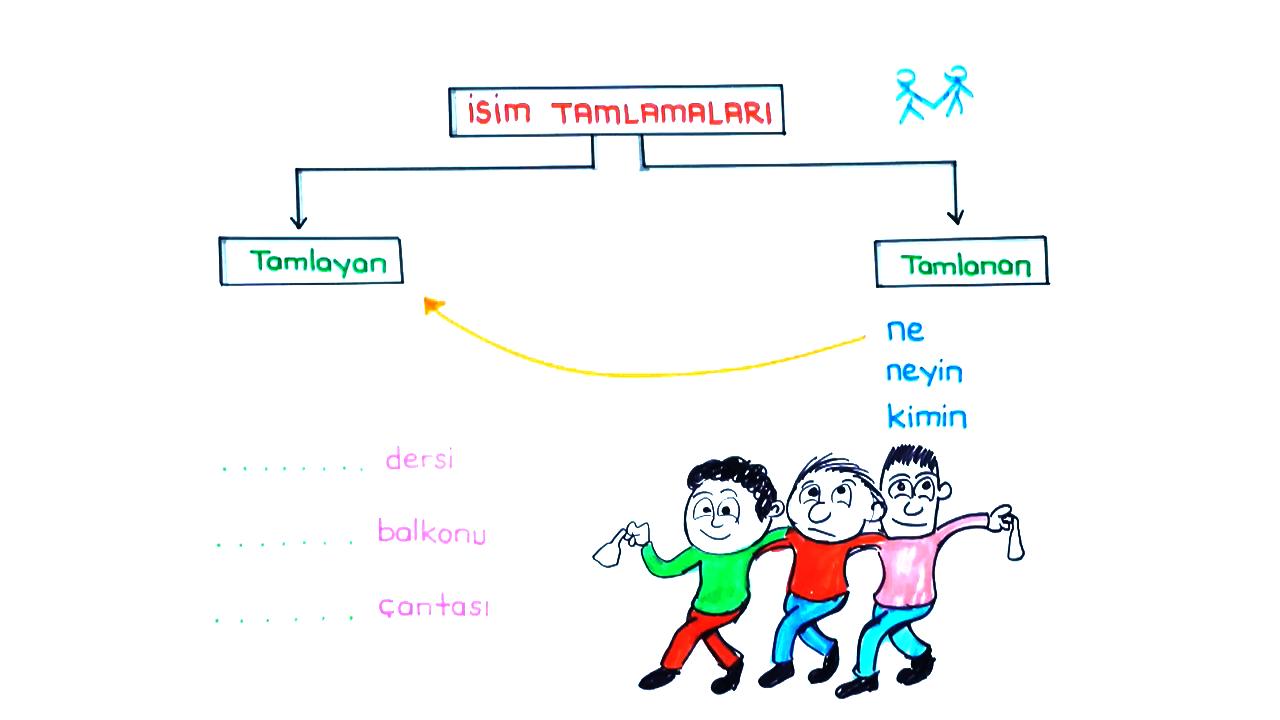 Dil Bilgisi konusu İsim Tamlamaları eğitimi