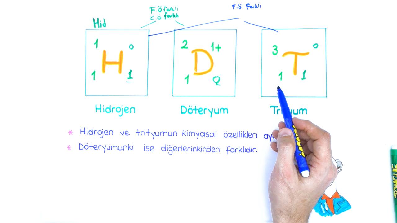 Atomun Yapısı konusu İzotürler eğitimi