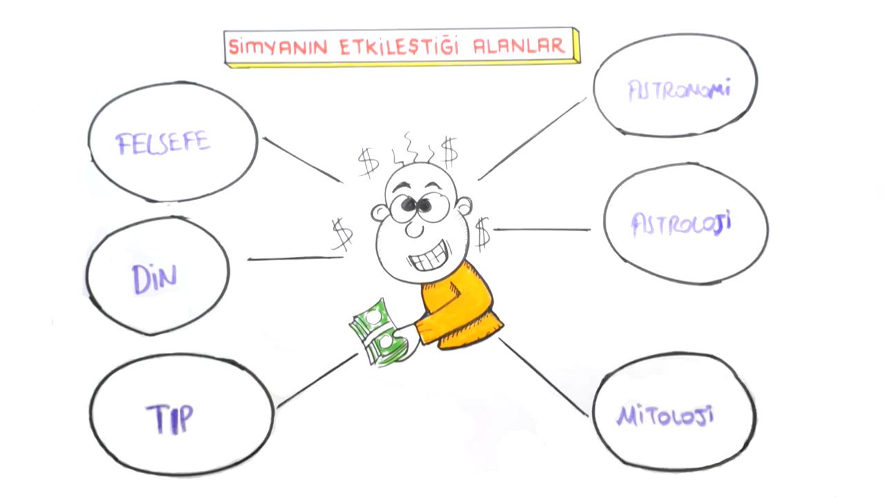 Simyadan Kimyaya konusu Kimyanın Bilim Olma Süreci eğitimi