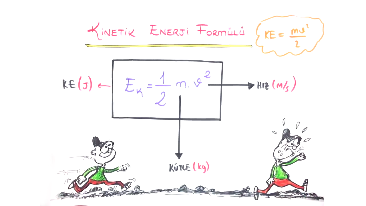 İş, Enerji ve Güç konusu Kinetik Enerji eğitimi