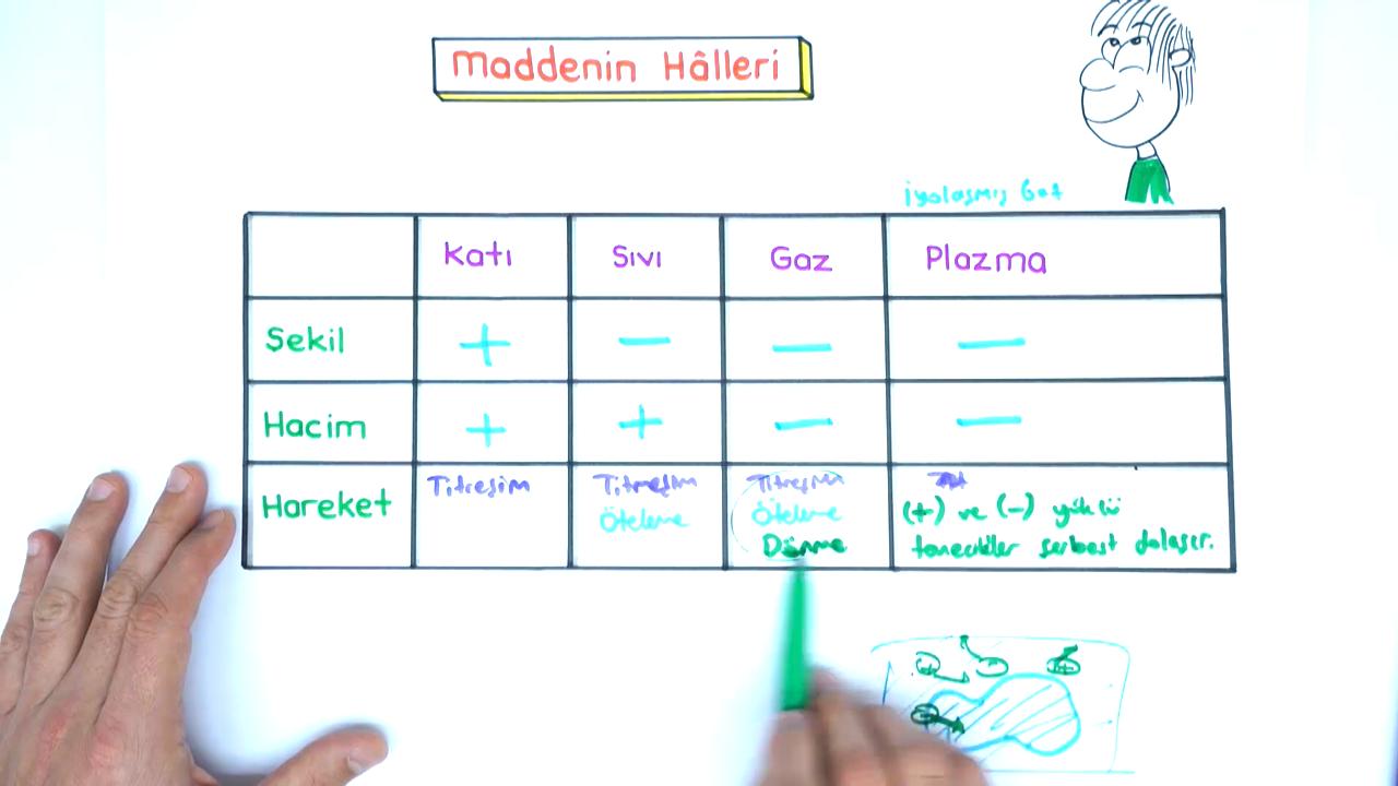 Maddenin Fiziksel Halleri konusu Maddenin Halleri eğitimi