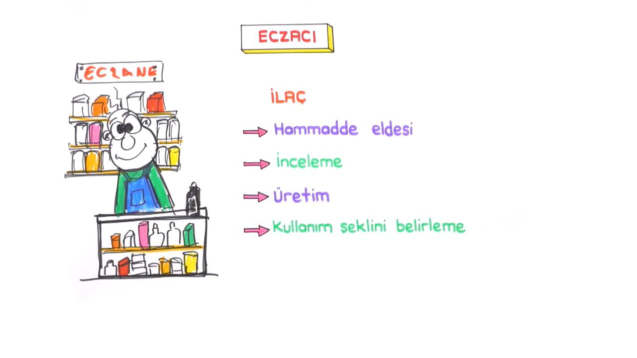 Kimyanın Uğraş Alanları konusu Meslekler eğitimi