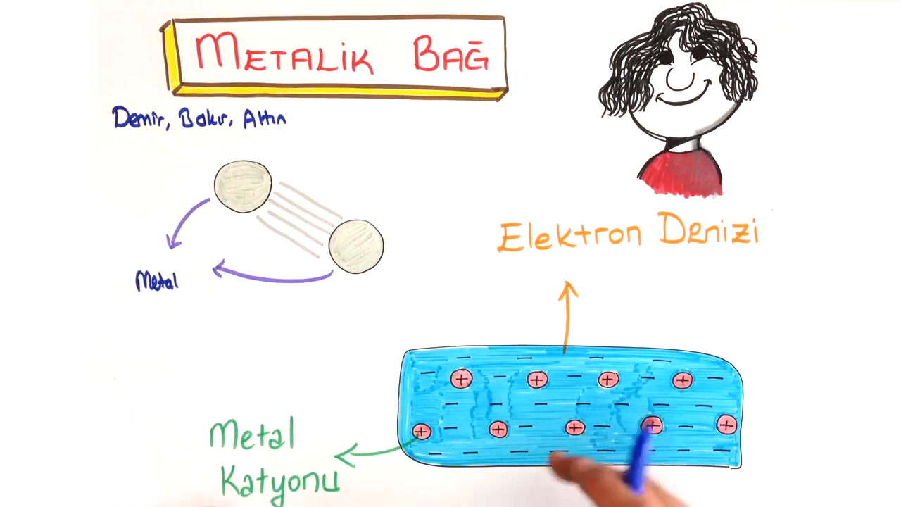 Güçlü Etkileşimler konusu Metalik Bağ eğitimi