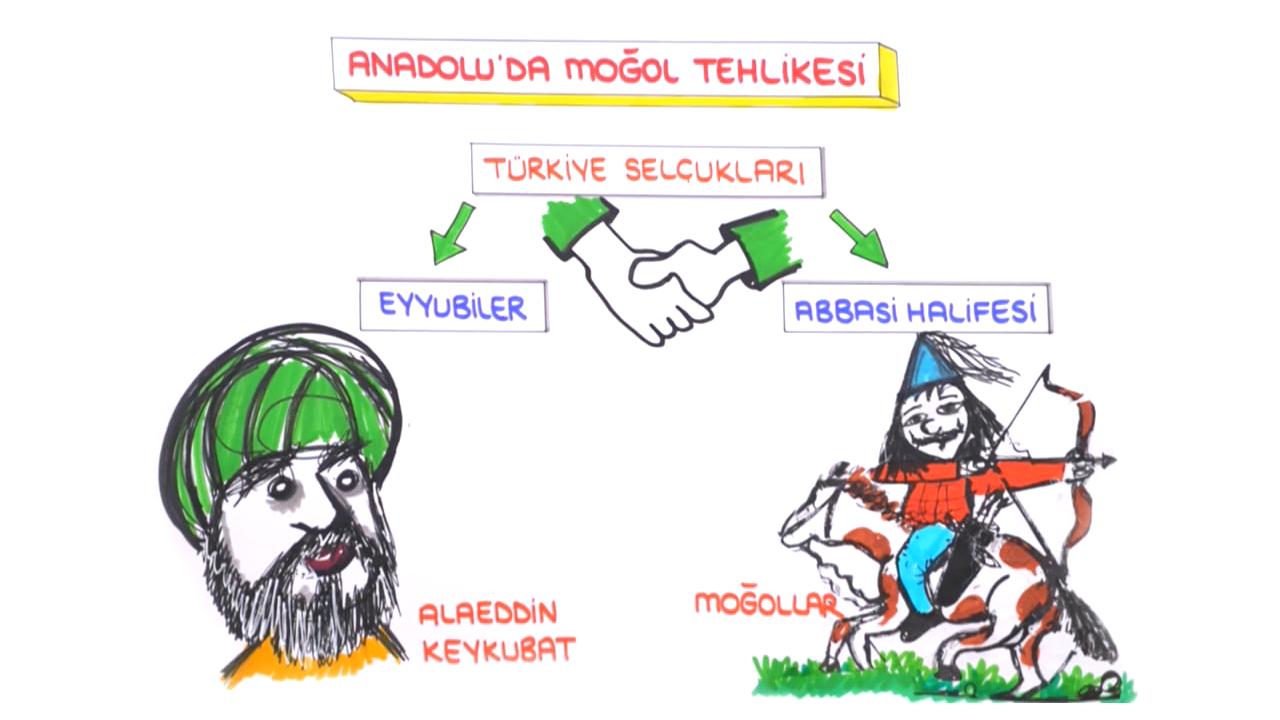 Türkiye Tarihi konusu Moğol İstilası eğitimi