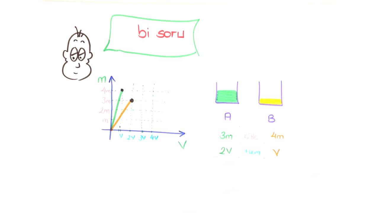 Madde ve Özkütle konusu Özkütle Grafikleri eğitimi