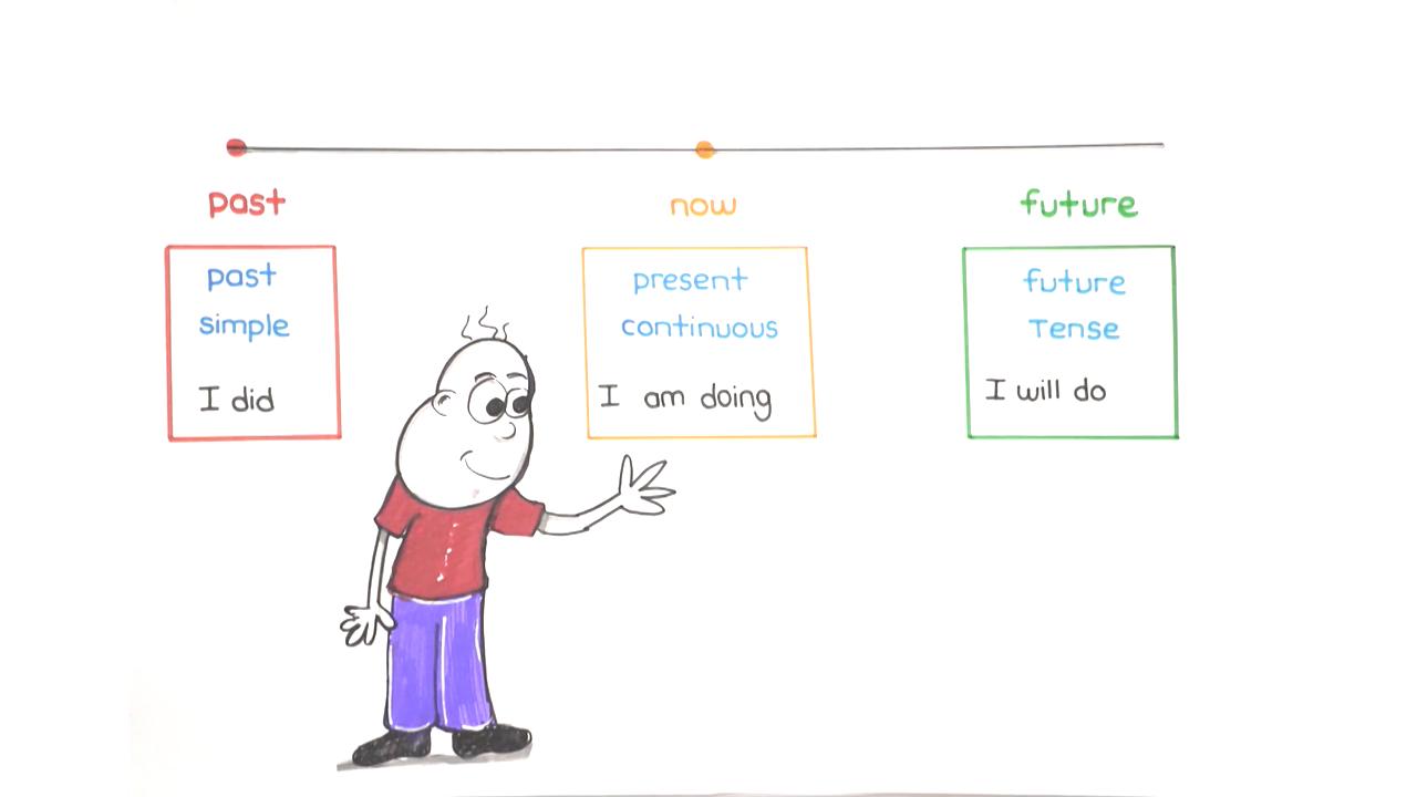 UNIT 6 konusu Simple Present Tense eğitimi