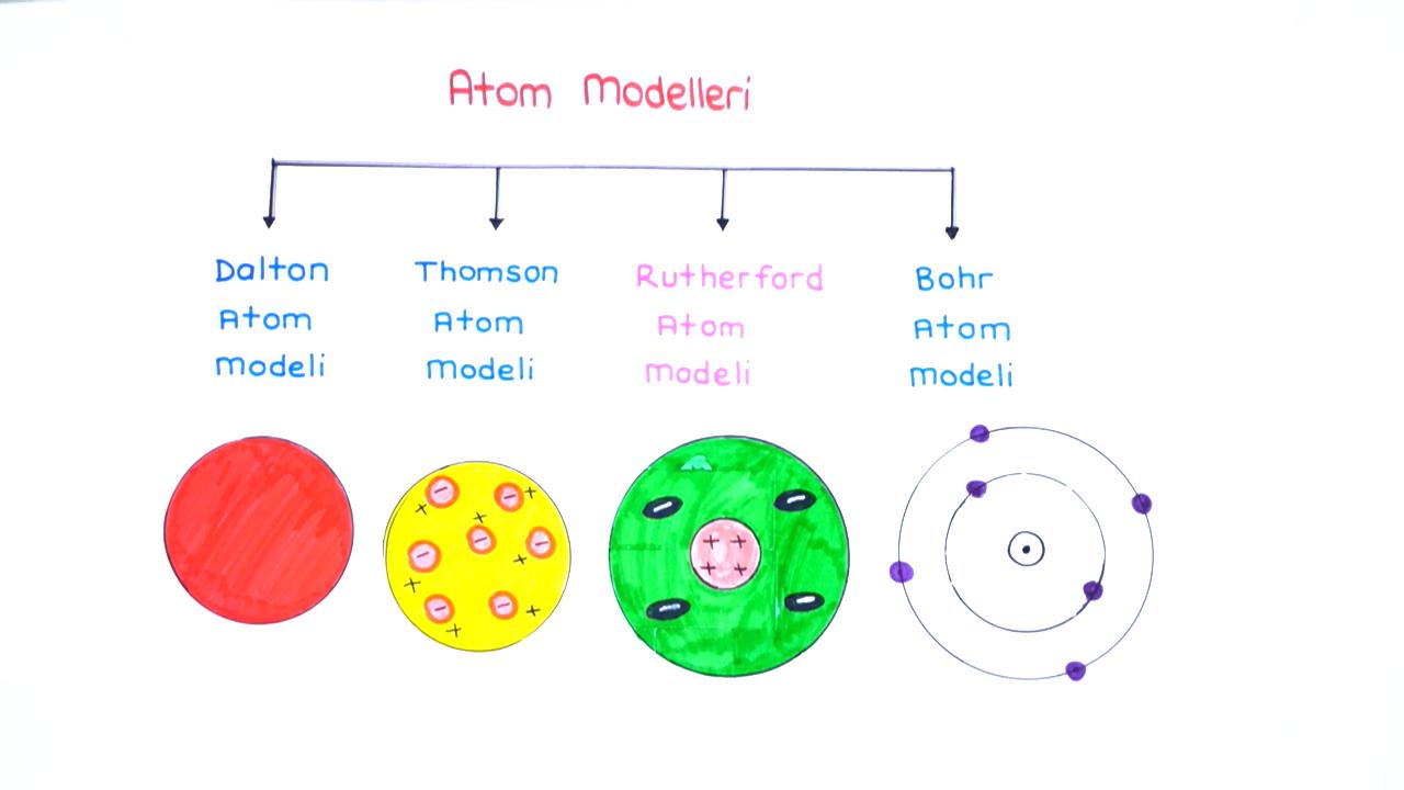Atom Modelleri konusu Rutherford eğitimi