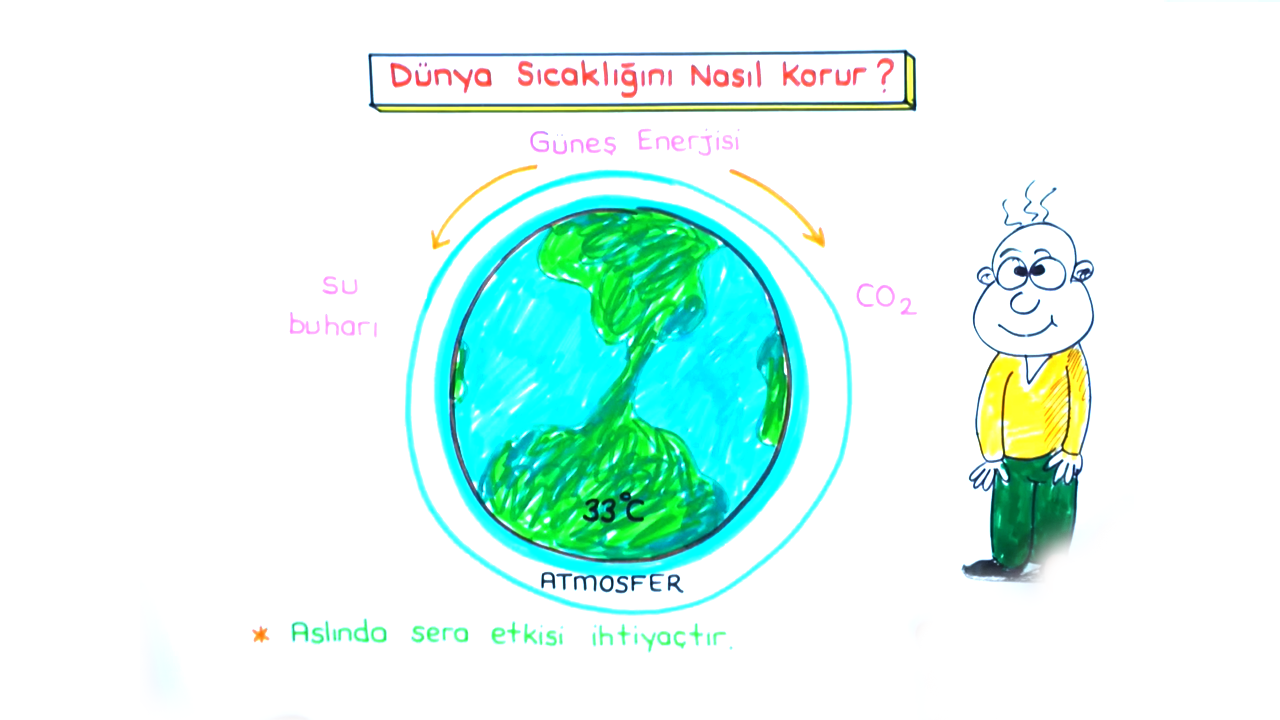 Çevre Kimyası konusu Sera Etkisi ve Ozon Tabakası eğitimi