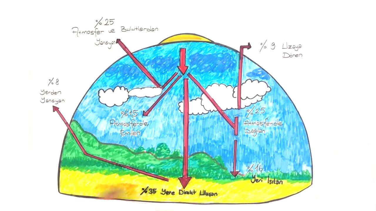 İklim Elemanları konusu - Sıcaklık ve Dağılışına Etki Eden Faktörler eğitimi