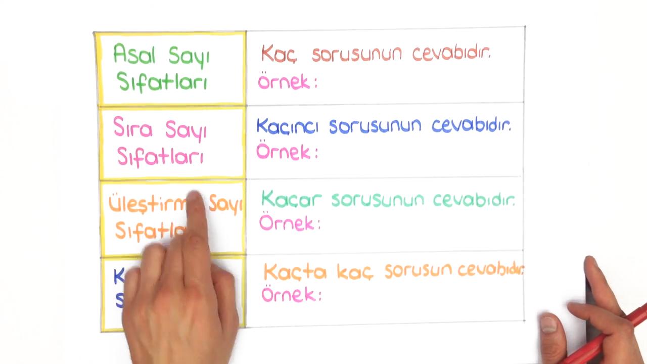 Dil Bilgisi konusu Sıfat eğitimi