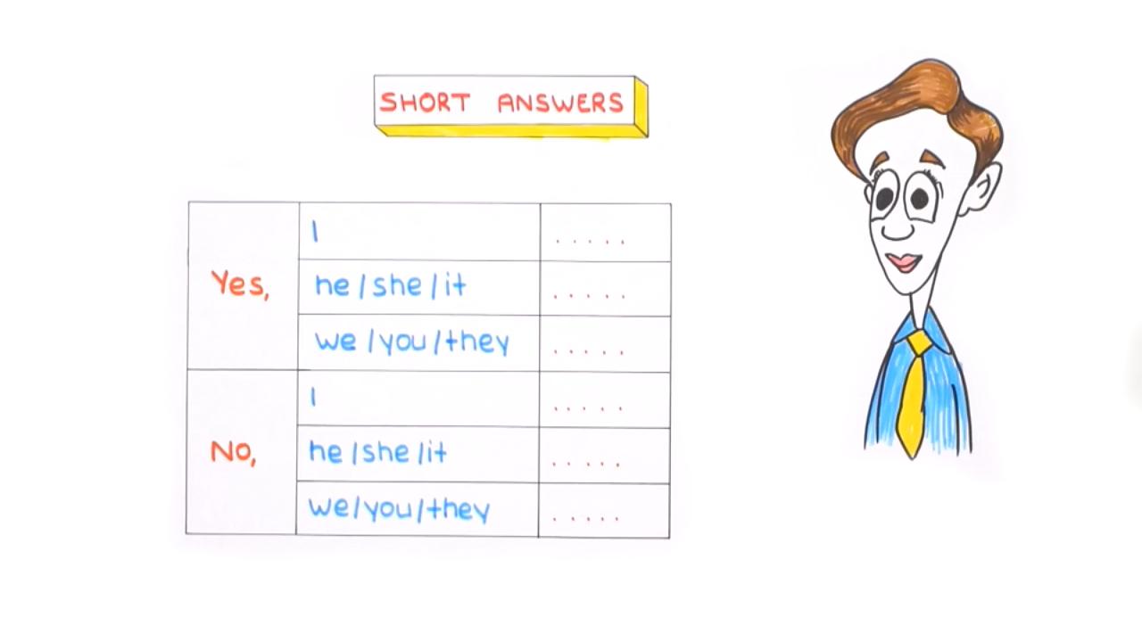 UNIT 3 konusu Simple Present Tense / Frequency Adverbs eğitimi