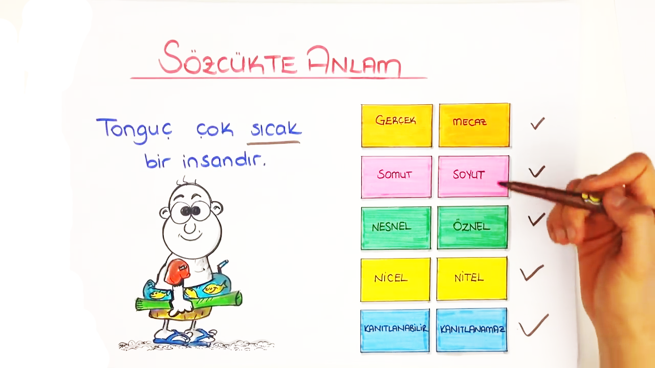Sözcükte Anlam konusu - Sözcükte Anlam eğitimi