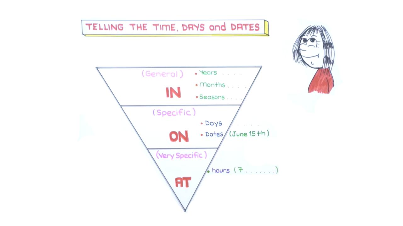 Occupatıons konusu Telling the Time eğitimi