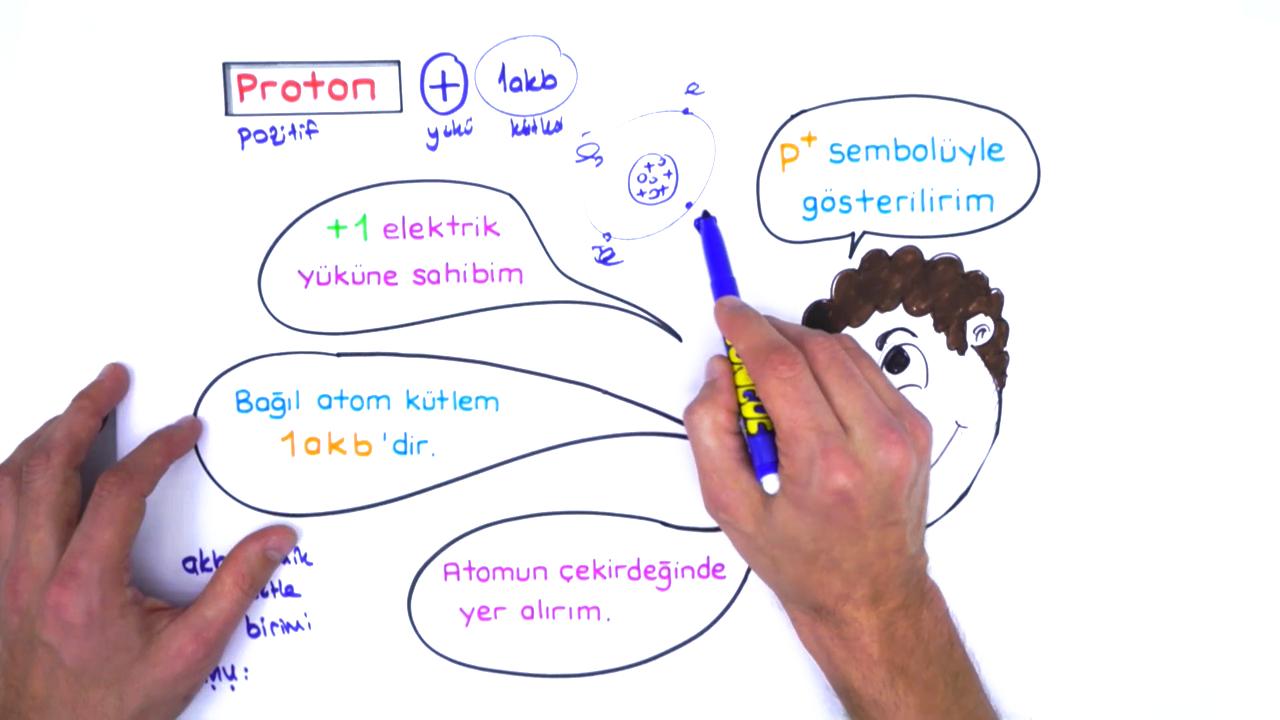 Atomun Yapısı konusu Temel Tanecikler eğitimi