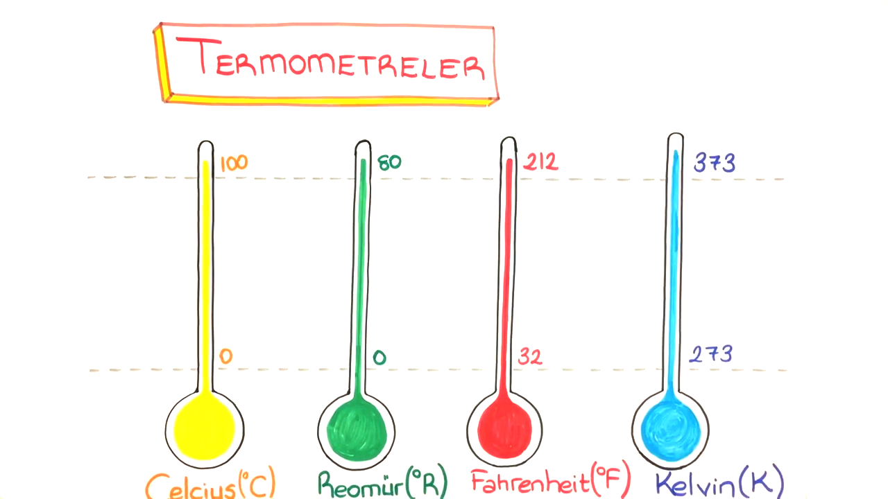 Isı, Sıcaklık ve İç Enerji konusu Sıcaklık Ölçümü - Termometreler eğitimi