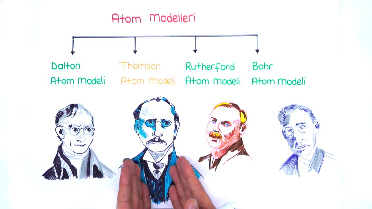 Atom Modelleri konusu Thomson eğitimi