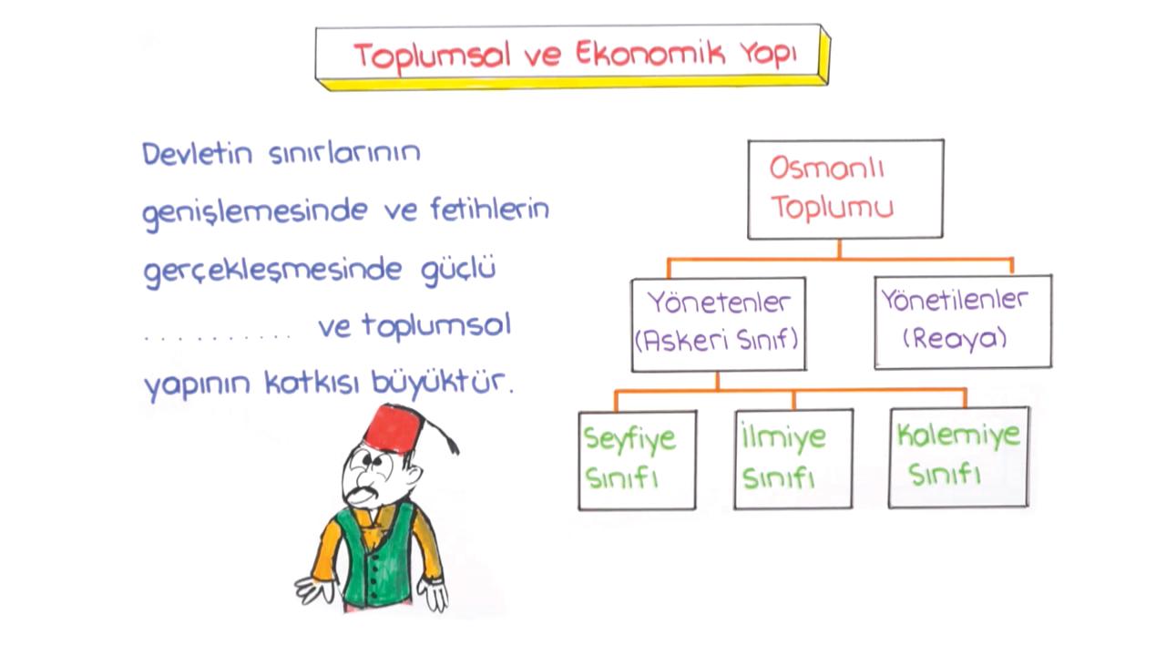 Beylikten Cihan Devletine konusu Osmanlıda Toplumsal, Ekonomik ve Askeri Yapı eğitimi