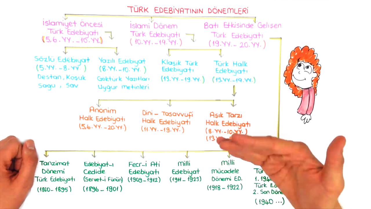 Türk Dili ve Edebiyatına Giriş konusu Türk Edebiyatının Dönemleri  eğitimi