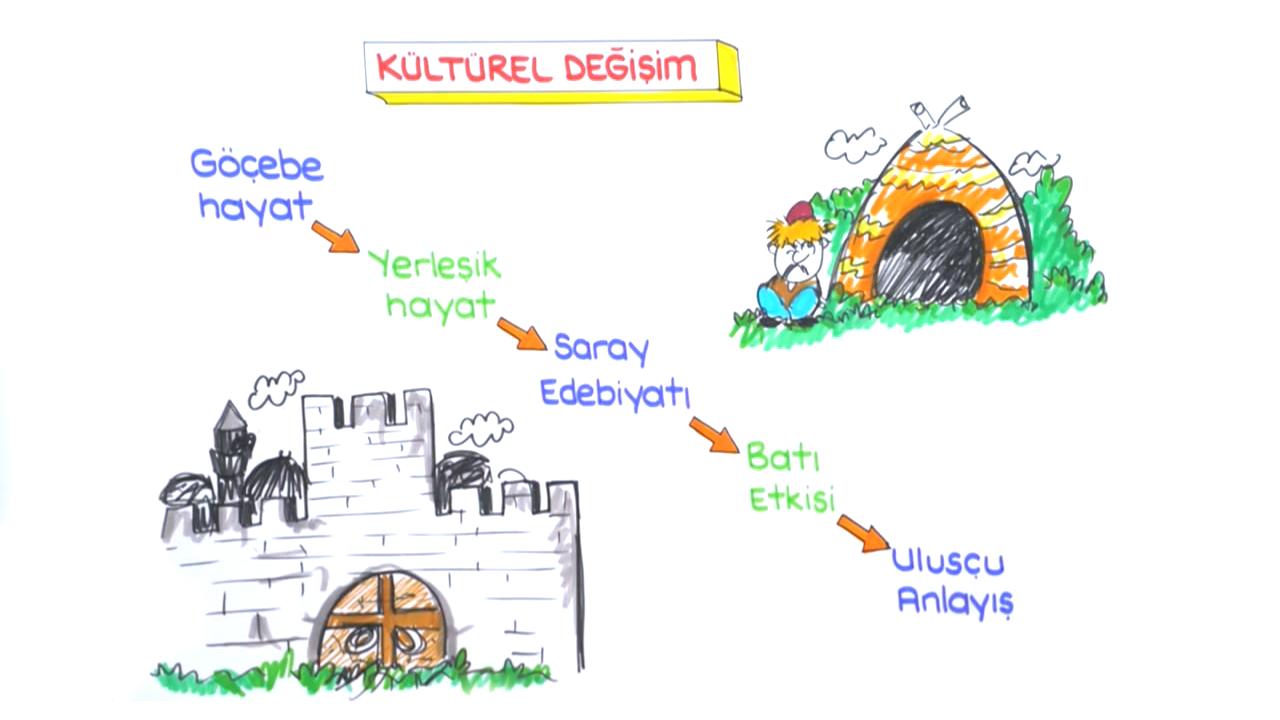 Türk Edebiyatının Tarihi Dönemleri konusu Türk Edebiyatının Tarihi Dönemleri eğitimi