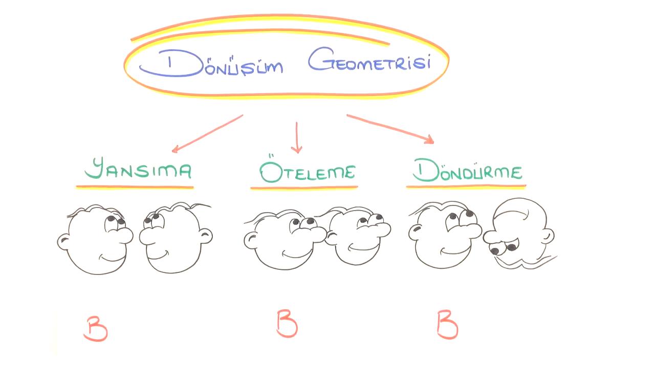 Dönüşüm Geometrisi konusu Yansıma eğitimi